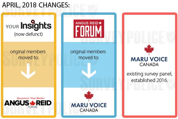 Angus Reid Forum Maru Voice Canada