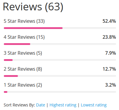 reviews distribution