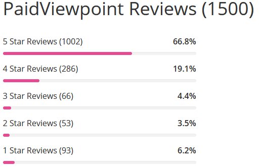 Paidviewpoint review count